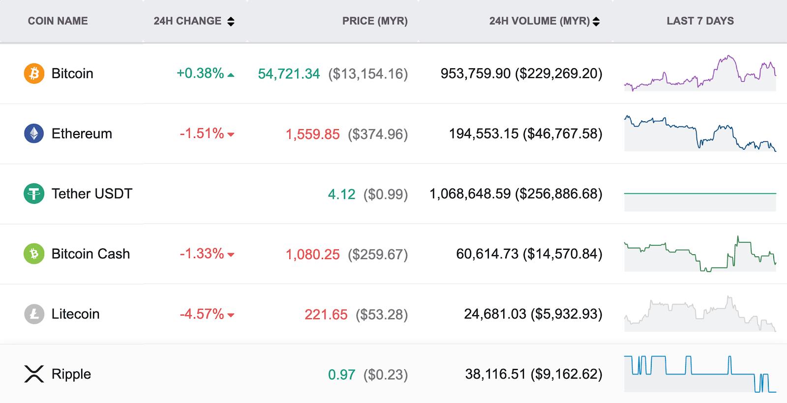 stock trading vs cryptocurrency trading btc grupės karjeros